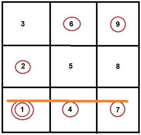 Kosmische numerologie - Geboortediagram Mark Rutte