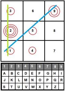 Kosmische numerologie - Naamdiagram Sonja Muller