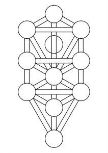 Kabbalah: de diagrammen van de levensboom.