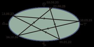 astrologie pentagram van venus